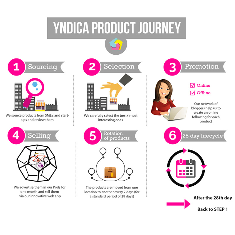 Yndica is the new physical eCommerce platform